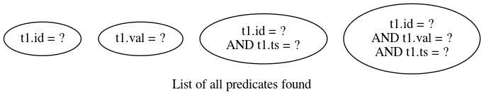 List of all predicates found