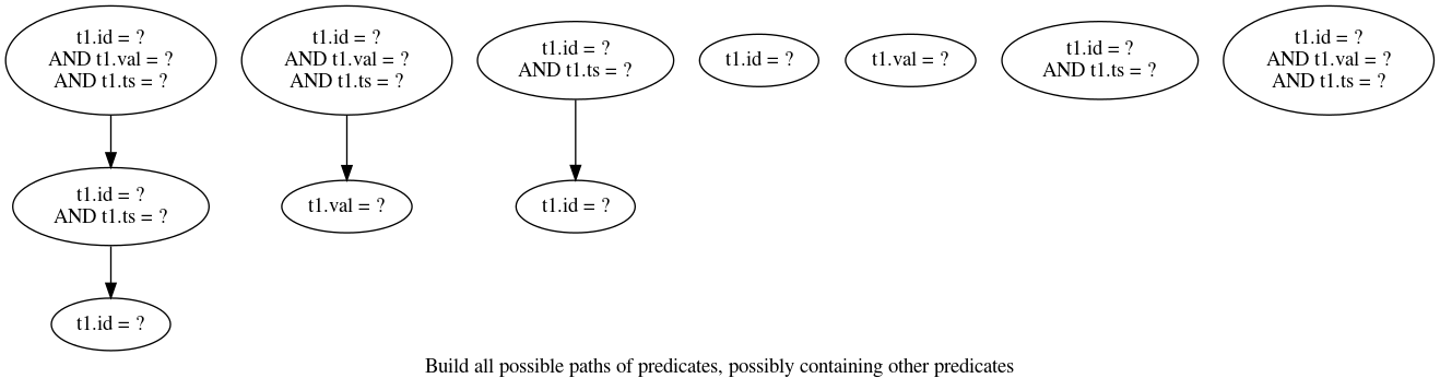 Build all possible paths of predicates